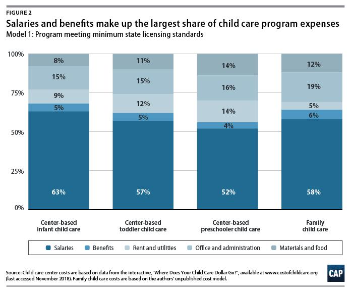 child care cost salaries benefits